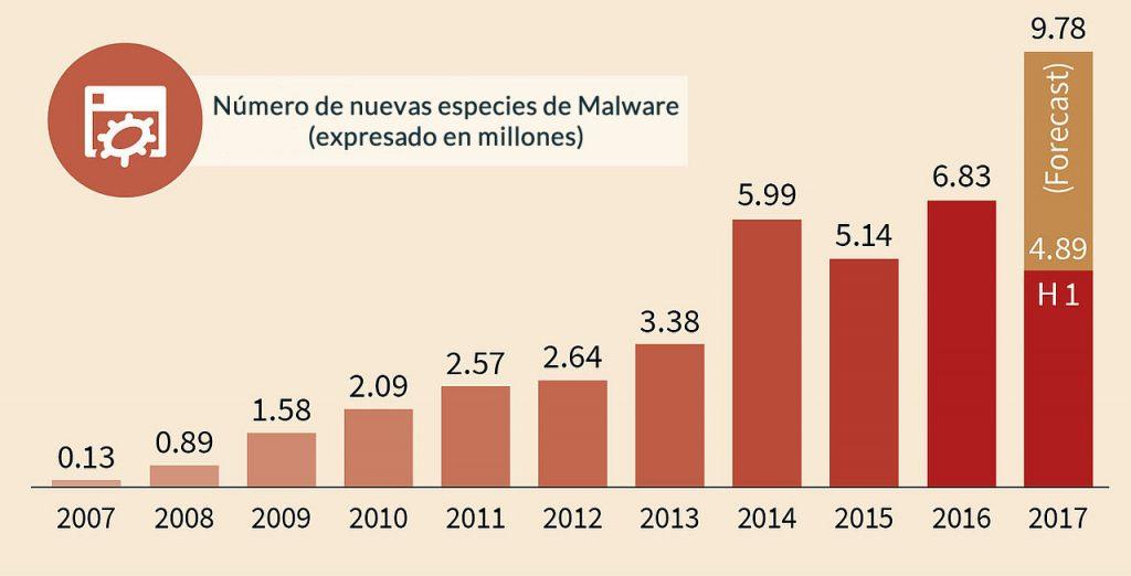 Malware para windows - Microsgandia